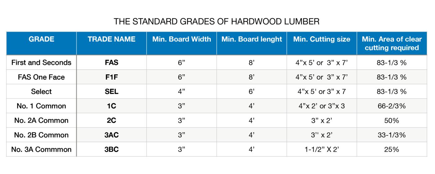 Wood Grade based on NHLA rules